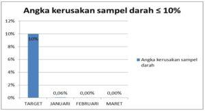 Angka Kerusakan Sampel Darah Januari – Maret 2018
