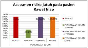 Asessmen Pasien Jatuh Januari – Maret 2018