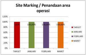 Site Marking Januari- Maret 2018